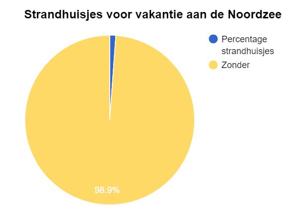aantal strandhuisjes 2017